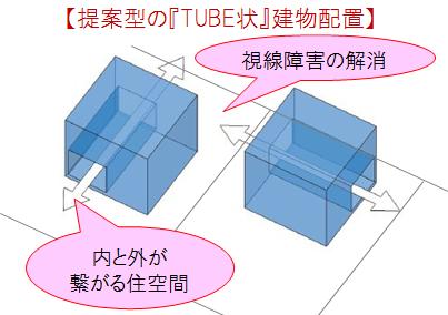 【提案型の『TUBE状』建物配置】