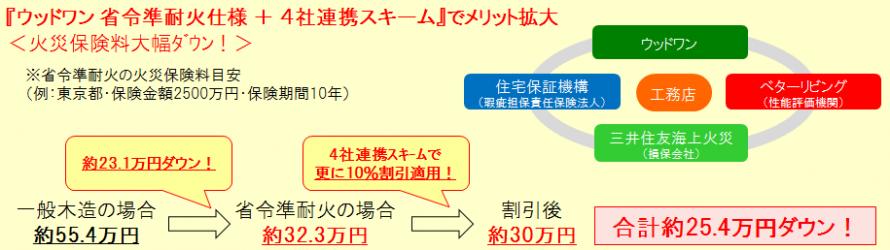 火災保険料大幅ダウン