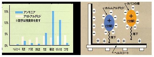 他の木炭と比較した場合のヘルスコートの吸放臭性能