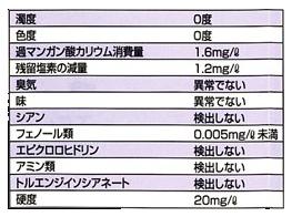 水質・溶質試験(JWWA K135に準じる)