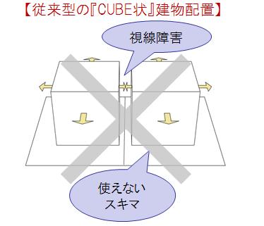 【従来型の『CUBE状』建物配置】