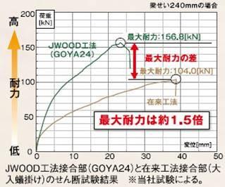 JWOOD工法の接合部は伝統的な在来工法の接合部と比較